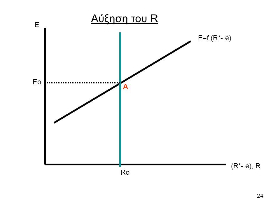 24 Ε (R*- ė), R Ε=f (R*- ė) Ro Αύξηση του R Eo Α
