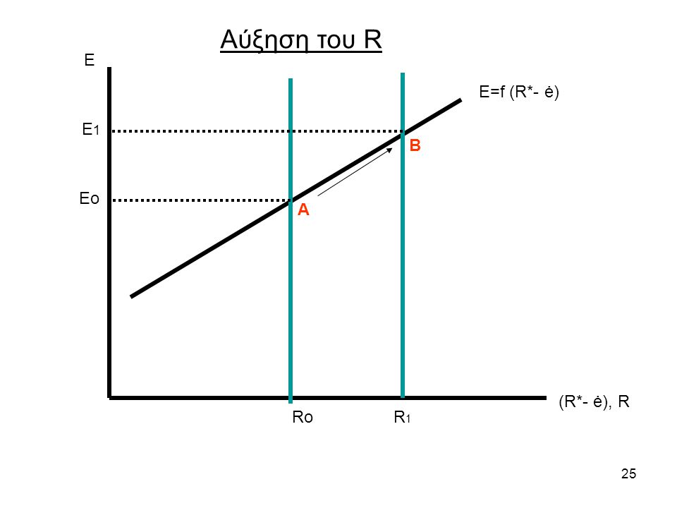 25 Ε (R*- ė), R Ε=f (R*- ė) Ro Αύξηση του R Eo R1R1 E 1 Α Β
