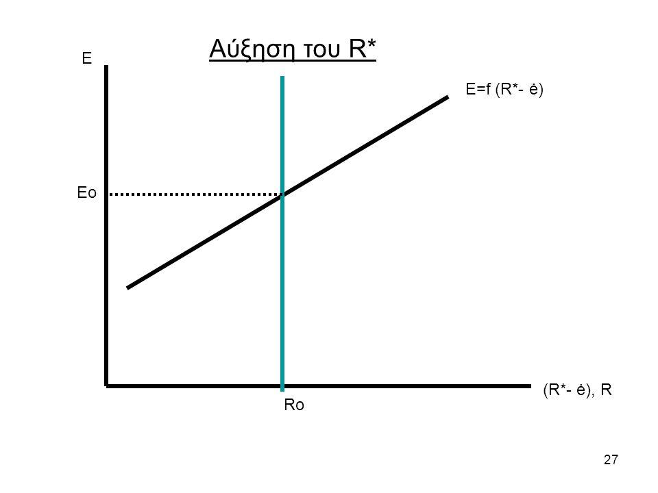 27 Ε (R*- ė), R Ε=f (R*- ė) Ro Αύξηση του R* Eo