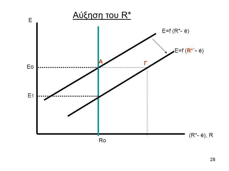 28 Ε (R*- ė), R Ε=f (R*- ė) Ro Αύξηση του R* Eo E 1 Ε=f (R*΄- ė) Α Γ