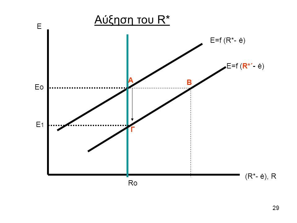 29 Ε (R*- ė), R Ε=f (R*- ė) Ro Αύξηση του R* Eo E 1 Ε=f (R*΄- ė) Α Γ Β