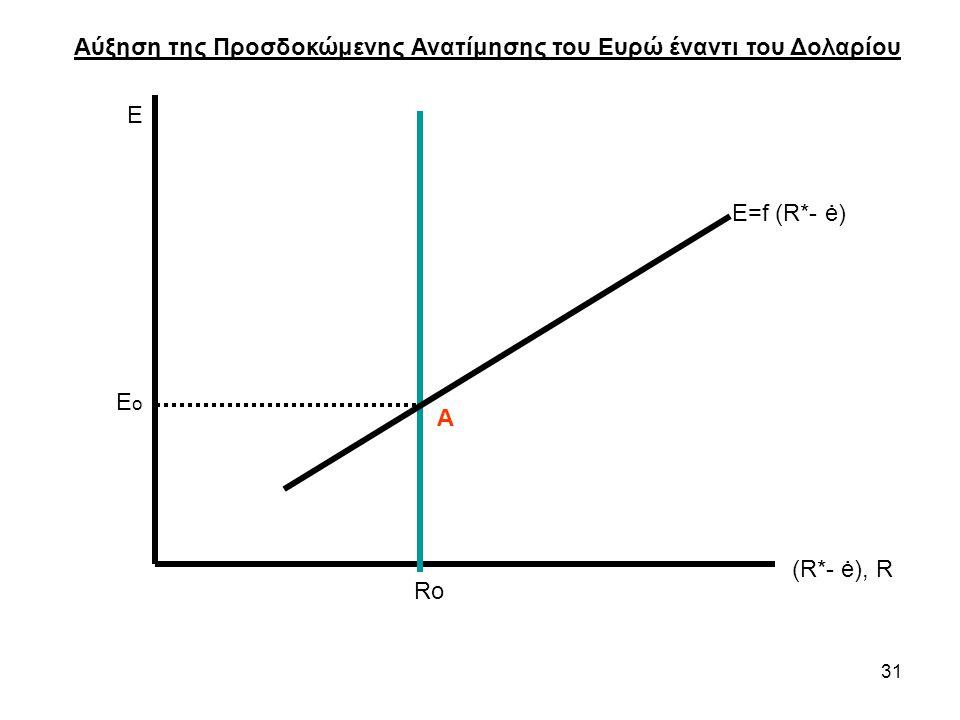 31 Ε (R*- ė), R Ro Αύξηση της Προσδοκώμενης Ανατίμησης του Ευρώ έναντι του Δολαρίου E ο Ε=f (R*- ė) Α