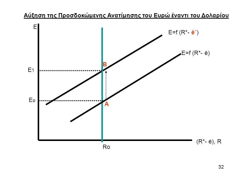 32 Ε (R*- ė), R Ε=f (R*- ė΄) Ro Αύξηση της Προσδοκώμενης Ανατίμησης του Ευρώ έναντι του Δολαρίου E1E1 E ο Ε=f (R*- ė) Β Α
