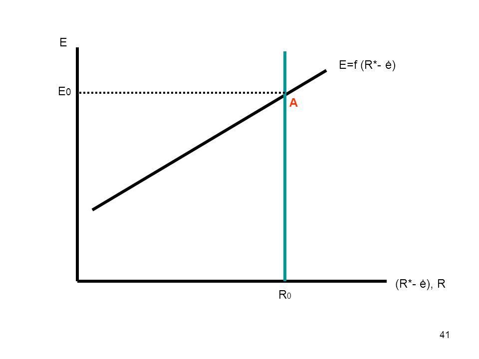 41 Ε (R*- ė), R Ε=f (R*- ė) R0R0 E 0 Α