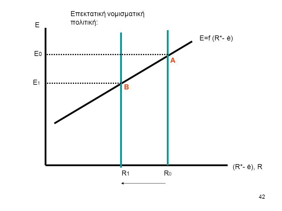 42 Ε (R*- ė), R Ε=f (R*- ė) R1R1 E1E1 R0R0 E 0 Β Α Επεκτατική νομισματική πολιτική: