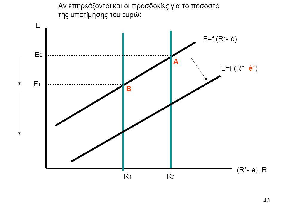 43 Ε (R*- ė), R Ε=f (R*- ė) E1E1 R0R0 E 0 Β Α Ε=f (R*- ė΄) Αν επηρεάζονται και οι προσδοκίες για το ποσοστό της υποτίμησης του ευρώ: R1R1