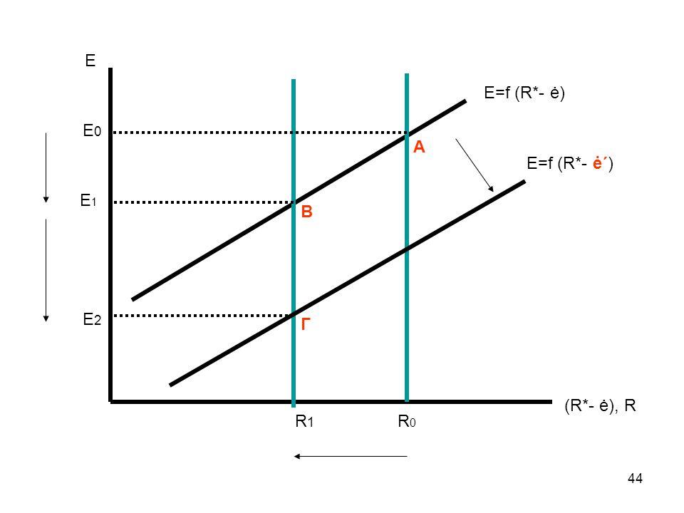 44 Ε (R*- ė), R Ε=f (R*- ė) R1R1 E1E1 R0R0 E 0 Β Α Ε=f (R*- ė΄) Γ Ε 2