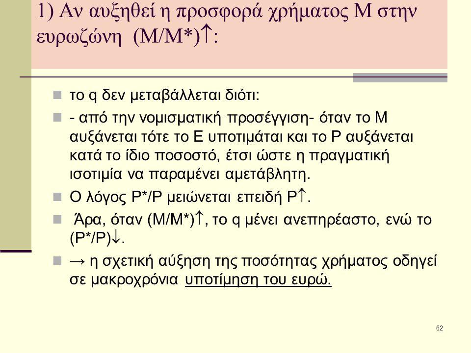 62 1) Αν αυξηθεί η προσφορά χρήματος Μ στην ευρωζώνη (Μ/Μ*)  :  το q δεν μεταβάλλεται διότι:  - από την νομισματική προσέγγιση- όταν το Μ αυξάνεται