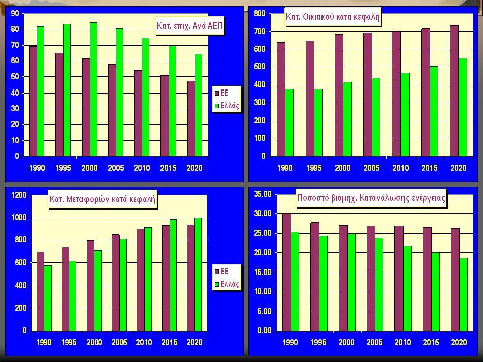 Τρίπτυχο στόχων  Ανταγωνιστικότητα στις τιμές, ανταγωνισμός στην αγορά  Περιβαλλοντική προστασία, διεθνείς συνθήκες  Τεχνολογικός εκσυγχρονισμός, διαφοροποίηση λύσεων στον καταναλωτή, βελτίωση υπηρεσιών  Μοναδική λύση η ταχεία διείσδυση του φυσικού αερίου, με προβλήματα όμως τα: Οικονομική διαχείριση μετάβασης στην ώριμη αγορά φυσικού αερίου (π.χ.