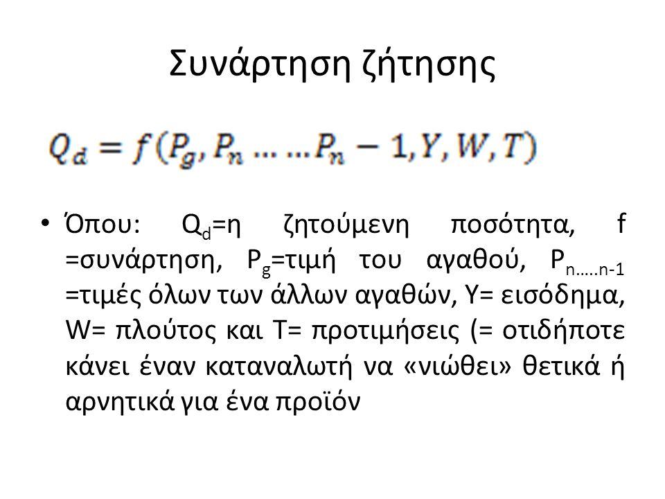 Συνάρτηση ζήτησης • Όπου: Q d =η ζητούμενη ποσότητα, f =συνάρτηση, P g =τιμή του αγαθού, P n…..n-1 =τιμές όλων των άλλων αγαθών, Y= εισόδημα, W= πλούτ