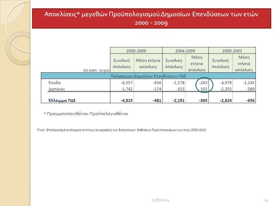 25/6/201414 2000-20092004-20092000-2003 σε εκατ.