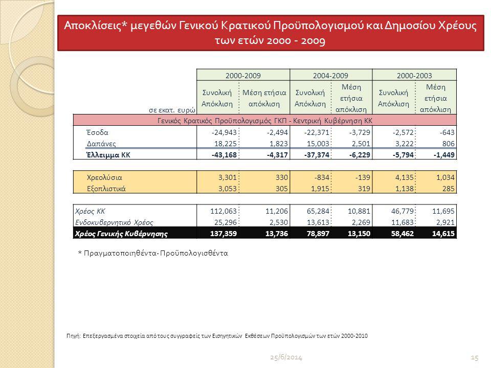25/6/201415 2000-20092004-20092000-2003 σε εκατ.