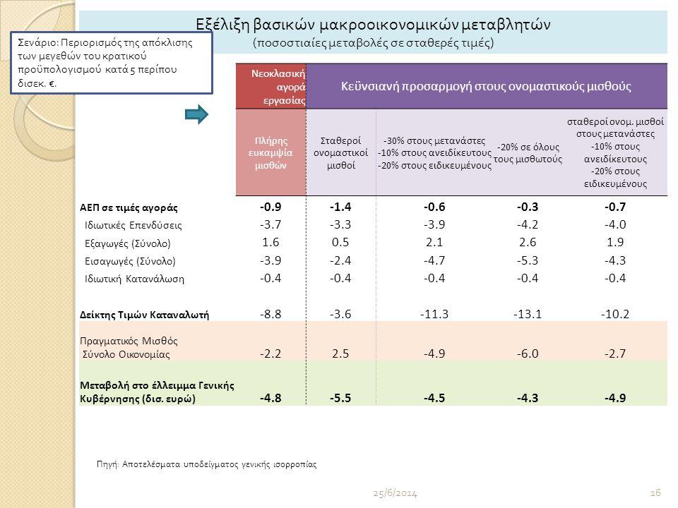 25/6/201416 Νεοκλασική αγορά εργασίας Κεϋνσιανή προσαρμογή στους ονομαστικούς μισθούς Πλήρης ευκαμψία μισθών Σταθεροί ονομαστικοί μισθοί -30% στους μετανάστες -10% στους ανειδίκευτους -20% στους ειδικευμένους -20% σε όλους τους μισθωτούς σταθεροί ονομ.