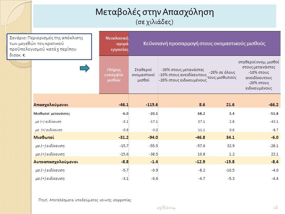 25/6/201418 Νεοκλασική αγορά εργασίας Κεϋνσιανή προσαρμογή στους ονομαστικούς μισθούς Πλήρης ευκαμψία μισθών Σταθεροί ονομαστικοί μισθοί -30% στους μετανάστες -10% στους ανειδίκευτους -20% στους ειδικευμένους -20% σε όλους τους μισθωτούς σταθεροί ονομ.