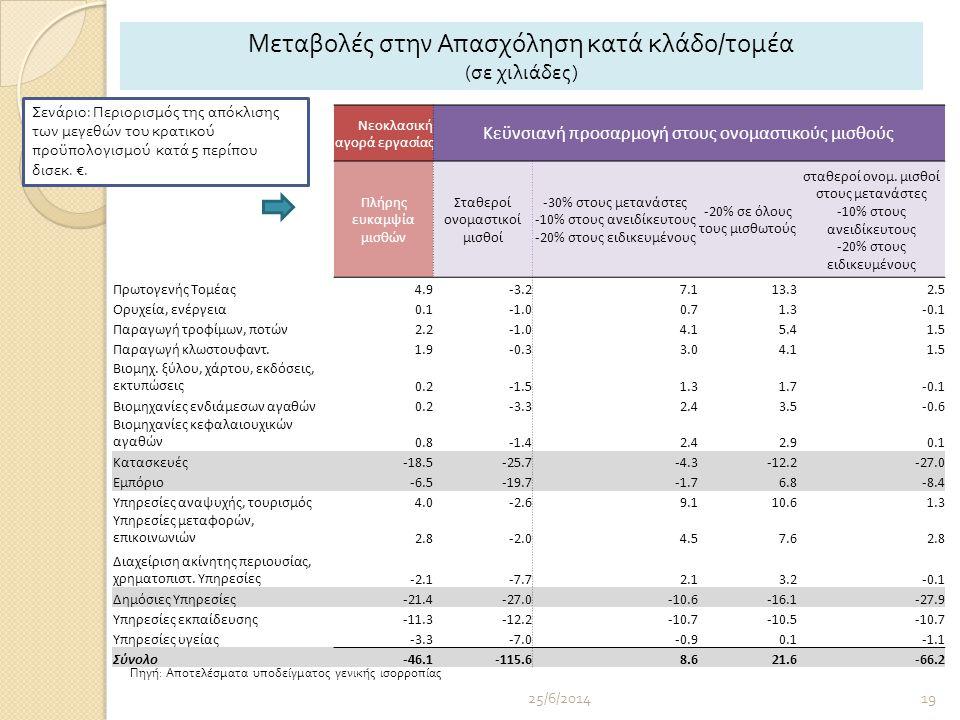 25/6/201419 Νεοκλασική αγορά εργασίας Κεϋνσιανή προσαρμογή στους ονομαστικούς μισθούς Πλήρης ευκαμψία μισθών Σταθεροί ονομαστικοί μισθοί -30% στους μετανάστες -10% στους ανειδίκευτους -20% στους ειδικευμένους -20% σε όλους τους μισθωτούς σταθεροί ονομ.