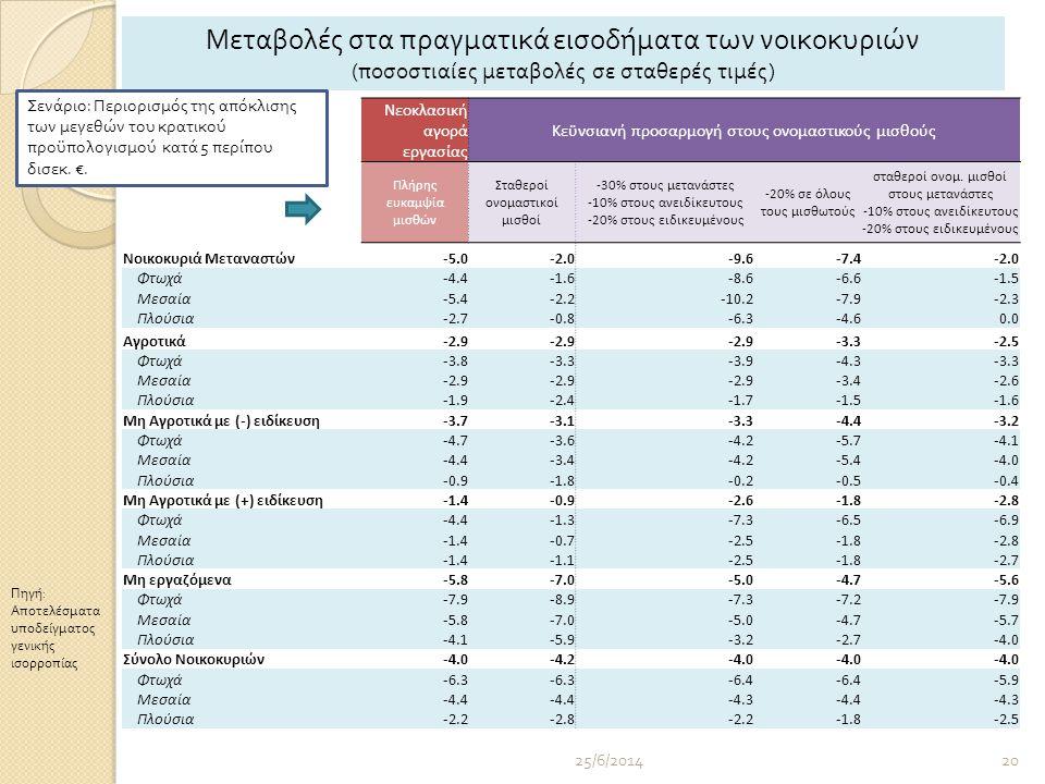 25/6/201420 Νεοκλασική αγορά εργασίας Κεϋνσιανή προσαρμογή στους ονομαστικούς μισθούς Πλήρης ευκαμψία μισθών Σταθεροί ονομαστικοί μισθοί -30% στους μετανάστες -10% στους ανειδίκευτους -20% στους ειδικευμένους -20% σε όλους τους μισθωτούς σταθεροί ονομ.