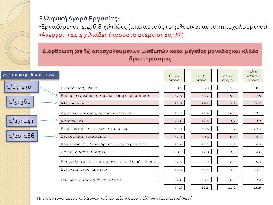 Διάρθρωση ( σε %) απασχολούμενων μισθωτών κατά μέγεθος μονάδας και κλάδο δραστηριότητας 25/6/20146 Ελληνική Αγορά Εργασίας : • Εργαζόμενοι : 4.476,8 χιλιάδες ( από αυτούς το 30% είναι αυτοαπασχολούμενοι ) • Άνεργοι : 514,4 χιλιάδες ( ποσοστό ανεργίας 10,3%) Πηγή: Έρευνα Εργατικού Δυναμικού, 40 τρίμηνο 2009, Ελληνική Στατιστική Αρχή 1/5: 361 1/27: 243 1/20: 186 1/13: 430 >50 άτομα : μισθωτοί σε χιλ.