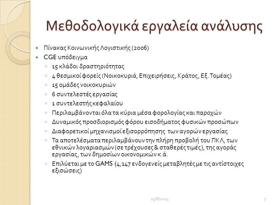 Μεθοδολογικά εργαλεία ανάλυσης  Πίνακας Κοινωνικής Λογιστικής (2006)  CGE υπόδειγμα ◦ 15 κλάδοι δραστηριότητας ◦ 4 θεσμικοί φορείς ( Νοικοκυριά, Επιχειρήσεις, Κράτος, Εξ.