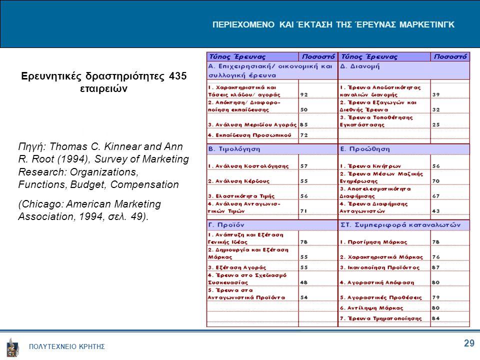 ΠΟΛΥΤΕΧΝΕΙΟ ΚΡΗΤΗΣ 29 ΠΕΡΙΕΧΟΜΕΝΟ ΚΑΙ ΈΚΤΑΣΗ ΤΗΣ ΈΡΕΥΝΑΣ ΜΑΡΚΕΤΙΝΓΚ Ερευνητικές δραστηριότητες 435 εταιρειών Πηγή: Thomas C. Kinnear and Ann R. Root (