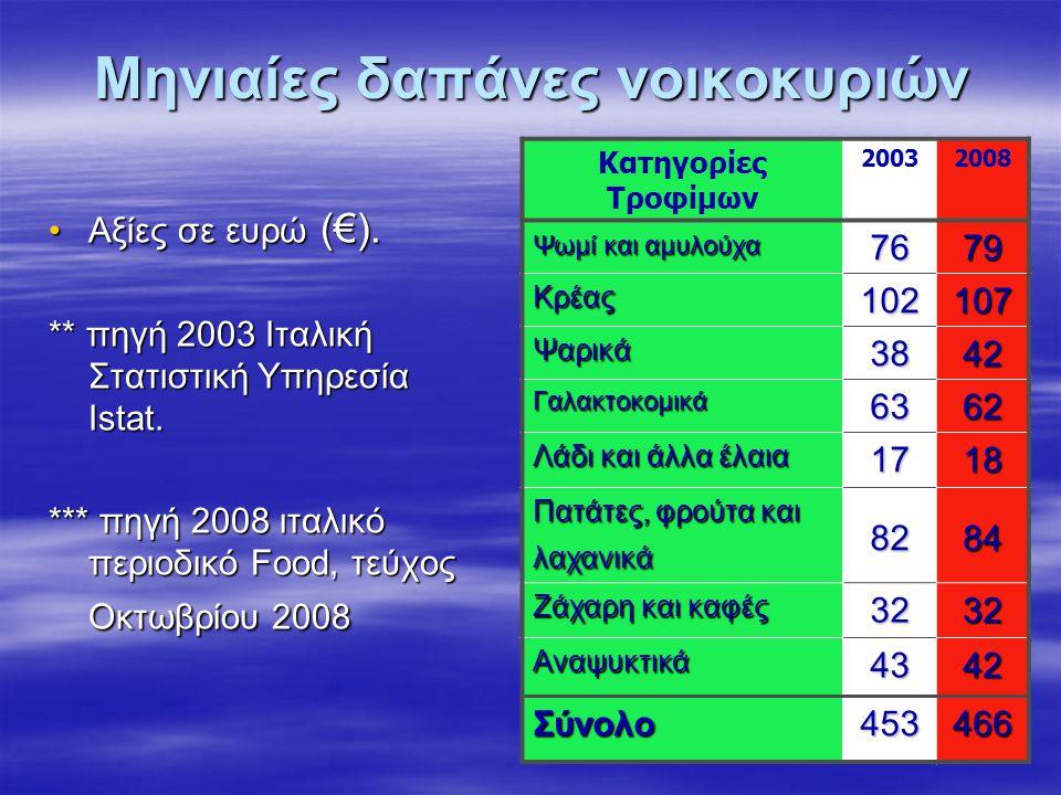 Μηνιαίες δαπάνες νοικοκυριών •Αξίες σε ευρώ (€). ** πηγή 2003 Ιταλική Στατιστική Υπηρεσία Istat. *** πηγή 2008 ιταλικό περιοδικό Food, τεύχος Οκτωβρίο