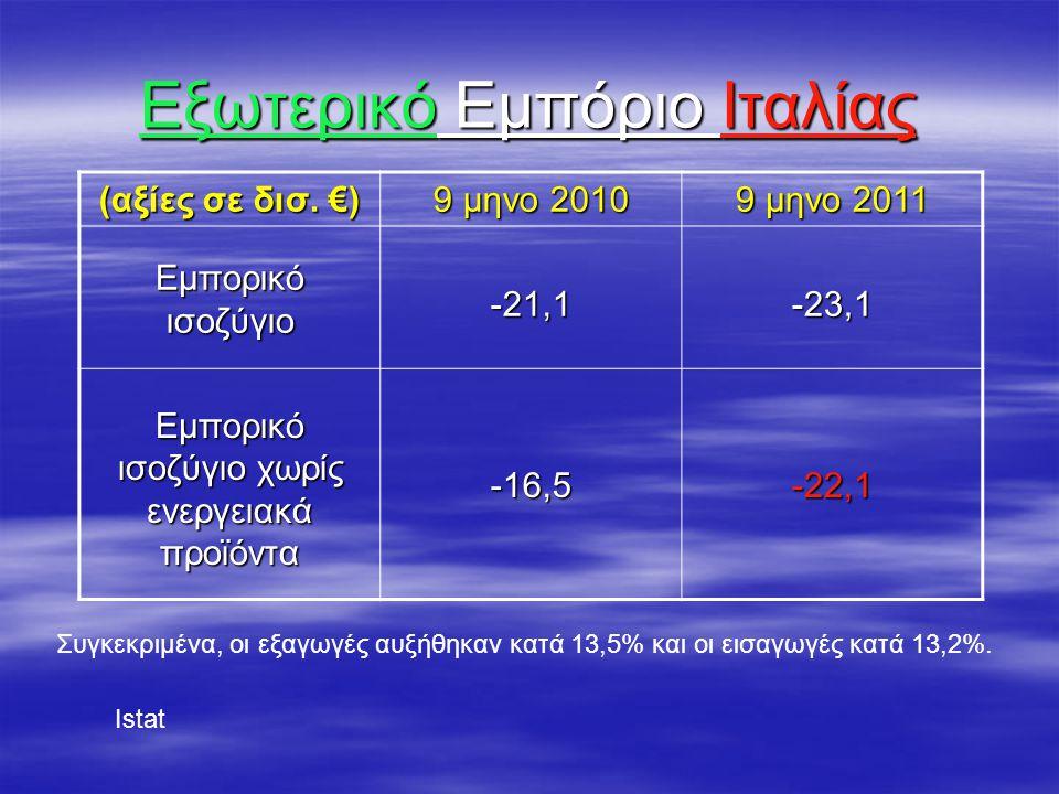 Εξωτερικό Εμπόριο Ιταλίας (αξίες σε δισ. €) 9 μηνο 2010 9 μηνο 2011 Εμπορικό ισοζύγιο -21,1-23,1 Εμπορικό ισοζύγιο χωρίς ενεργειακά προϊόντα -16,5-22,