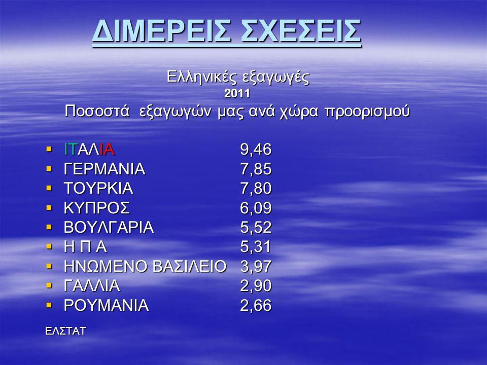 ΔΙΜΕΡΕΙΣ ΣΧΕΣΕΙΣ Ελληνικές εξαγωγές 2011 Ποσοστά εξαγωγών μας ανά χώρα προορισμού  ΙΤΑΛΙΑ 9,46  ΓΕΡΜΑΝΙΑ7,85  ΤΟΥΡΚΙΑ 7,80  ΚΥΠΡΟΣ6,09  ΒΟΥΛΓΑΡΙΑ