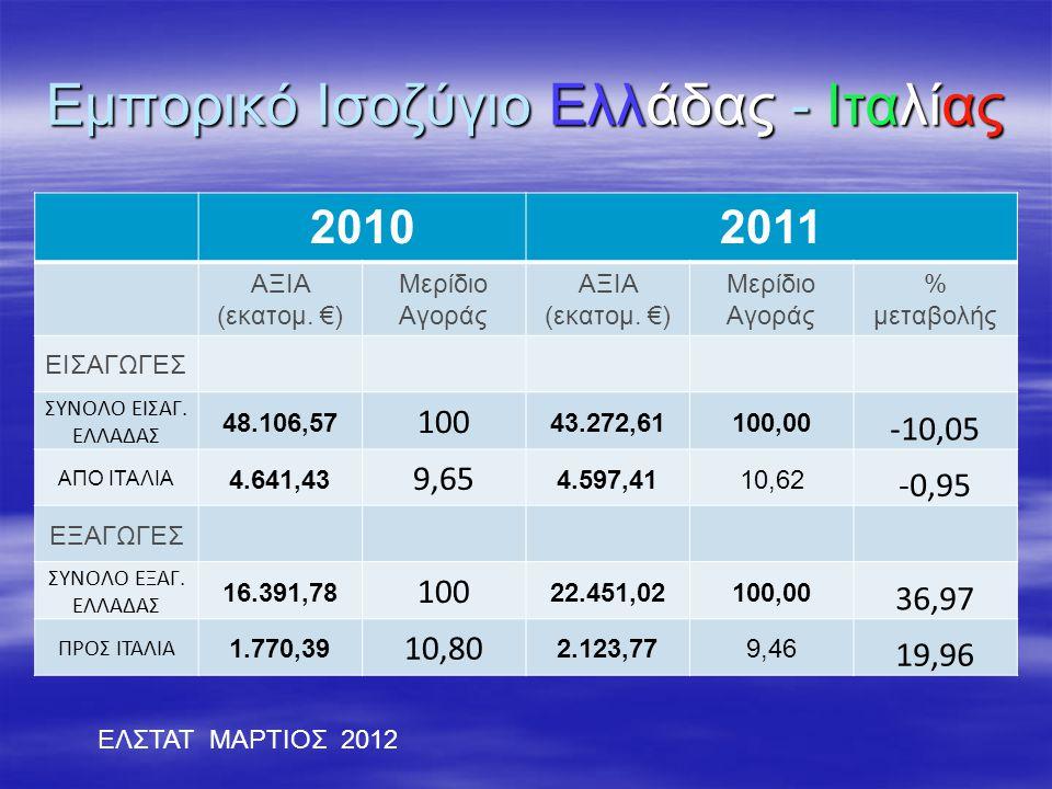Εμπορικό Ισοζύγιο Ελλάδας - Ιταλίας 20102011 ΑΞΙΑ (εκατομ. €) Μερίδιο Αγοράς ΑΞΙΑ (εκατομ. €) Μερίδιο Αγοράς % μεταβολής ΕΙΣΑΓΩΓΕΣ ΣΥΝΟΛΟ ΕΙΣΑΓ. ΕΛΛΑΔ