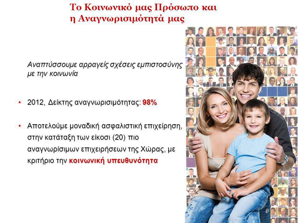 Αναπτύσσουμε αρραγείς σχέσεις εμπιστοσύνης με την κοινωνία •2012, Δείκτης αναγνωρισιμότητας: 98% •Αποτελούμε μοναδική ασφαλιστική επιχείρηση, στην κατάταξη των είκοσι (20) πιο αναγνωρίσιμων επιχειρήσεων της Χώρας, με κριτήριο την κοινωνική υπευθυνότητα Το Κοινωνικό μας Πρόσωπο και η Αναγνωρισιμότητά μας