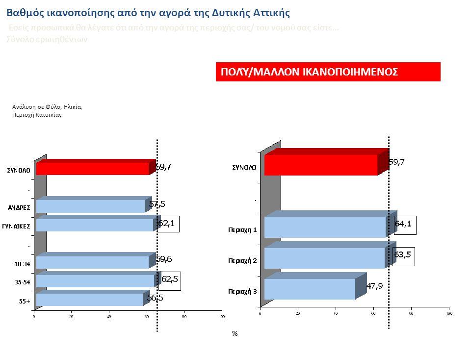 % Ανάλυση σε Φύλο, Ηλικία, Περιοχή Κατοικίας Βαθμός ικανοποίησης από την αγορά του Ν.