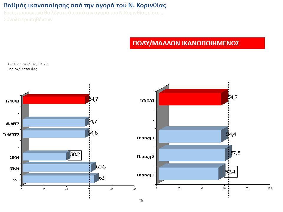 Βαθμός ικανοποίησης από την αγορά του εκάστοτε Νομού / περιοχής Εσείς προσωπικά θα λέγατε ότι από την αγορά της περιοχής/του νομού σας είστε… Σύνολο ερωτηθέντων 61,5% 10,1% 54,7% 13,1% 59,7% 16,6% Ν.