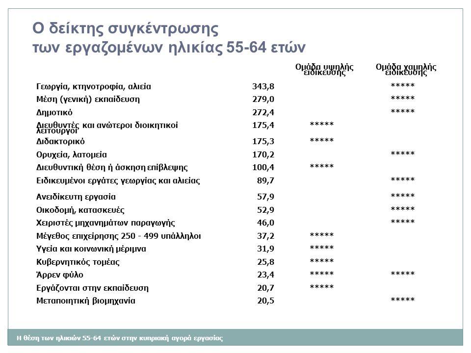 Η θέση των ηλικιών 55-64 ετών στην κυπριακή αγορά εργασίας Ο δείκτης συγκέντρωσης των εργαζομένων ηλικίας 55-64 ετών Ομάδα υψηλής ειδίκευσης Ομάδα χαμ