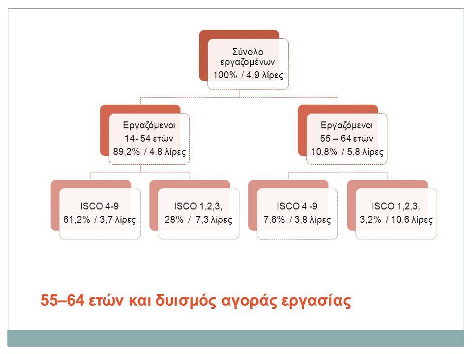 Σύνολο εργαζομένων 100% / 4,9 λίρες Εργαζόμενοι 14- 54 ετών 89,2% / 4,8 λίρες ISCO 4-9 61,2% / 3,7 λίρες ISCO 1,2,3, 28% / 7,3 λίρες Εργαζόμενοι 55 –