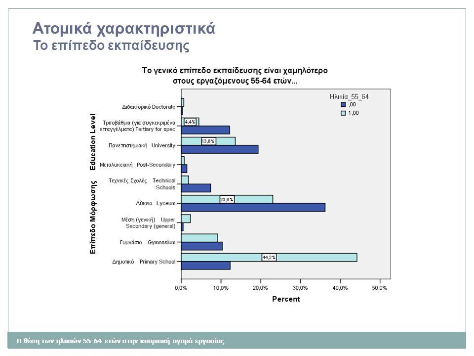Η θέση των ηλικιών 55-64 ετών στην κυπριακή αγορά εργασίας Ατομικά χαρακτηριστικά Το επίπεδο εκπαίδευσης