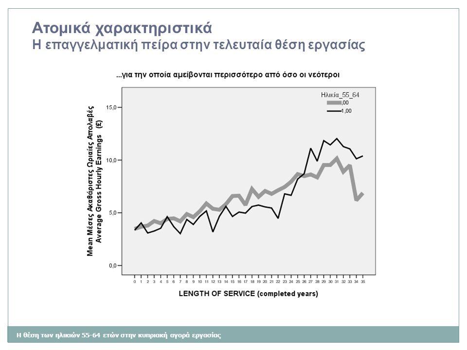 Η θέση των ηλικιών 55-64 ετών στην κυπριακή αγορά εργασίας Τα χαρακτηριστικά της θέσης εργασίας Η επίβλεψη άλλων εργαζομένων
