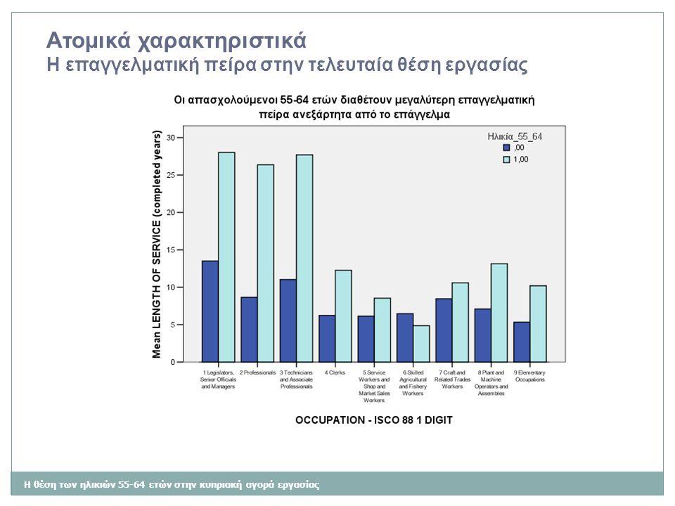 Η θέση των ηλικιών 55-64 ετών στην κυπριακή αγορά εργασίας Ατομικά χαρακτηριστικά Η επαγγελματική πείρα στην τελευταία θέση εργασίας