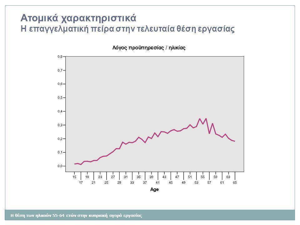 Η θέση των ηλικιών 55-64 ετών στην κυπριακή αγορά εργασίας Ατομικά χαρακτηριστικά Η μικρή συμμετοχή των γυναικών ηλικίας 55-64 ετών Από το μοντέλο του στυλοβάτη της οικογένειας (breadwinner model) στο μοντέλο της επιμερισμένης ευθύνης (shared breadwinner model)