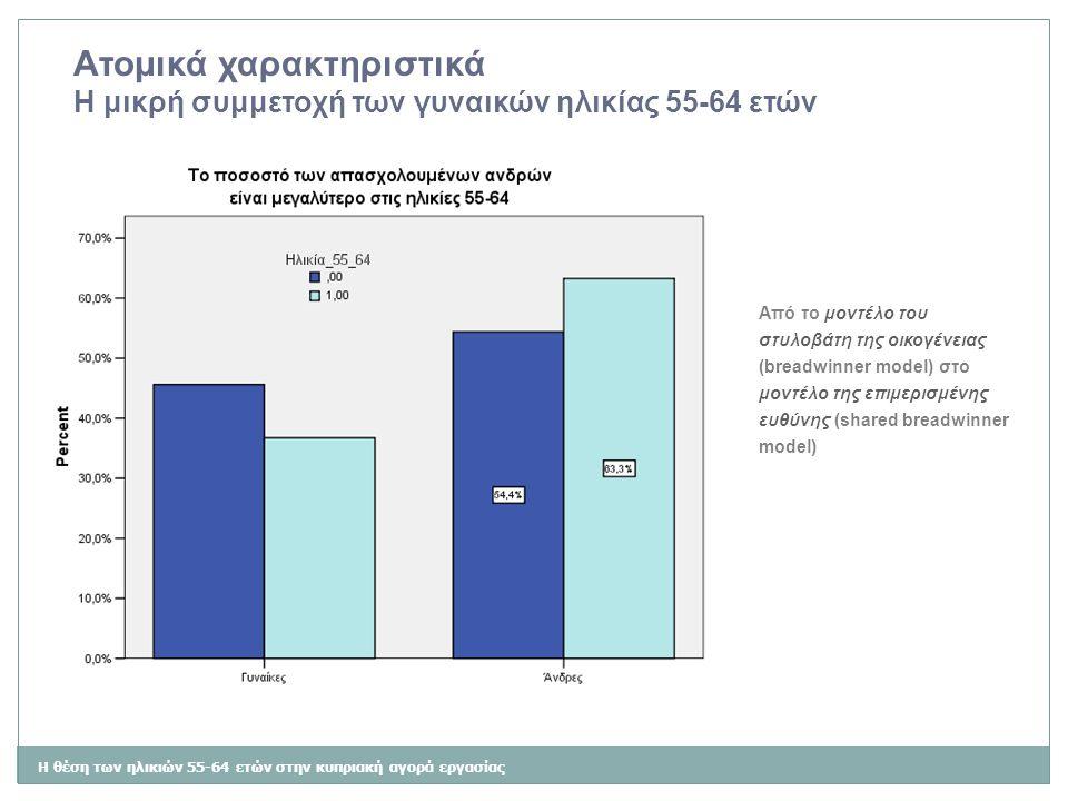 Η θέση των ηλικιών 55-64 ετών στην κυπριακή αγορά εργασίας Ατομικά χαρακτηριστικά Η μικρή συμμετοχή των γυναικών ηλικίας 55-64 ετών Από το μοντέλο του