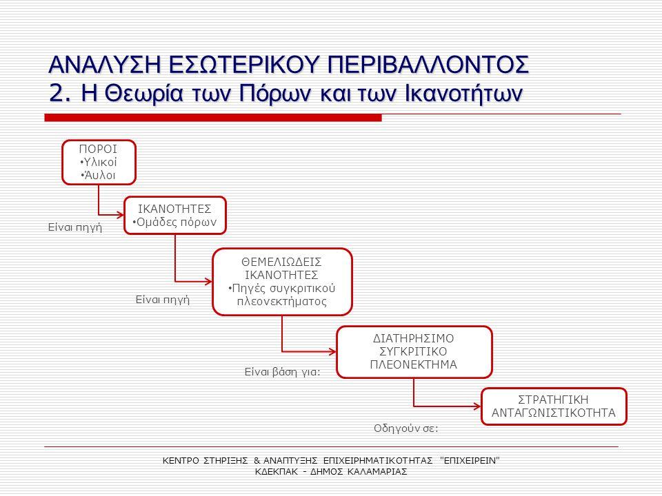ΑΝΑΛΥΣΗ ΕΣΩΤΕΡΙΚΟΥ ΠΕΡΙΒΑΛΛΟΝΤΟΣ 2. Η Θεωρία των Πόρων και των Ικανοτήτων ΚΕΝΤΡΟ ΣΤΗΡΙΞΗΣ & ΑΝΑΠΤΥΞΗΣ ΕΠΙΧΕΙΡΗΜΑΤΙΚΟΤΗΤΑΣ