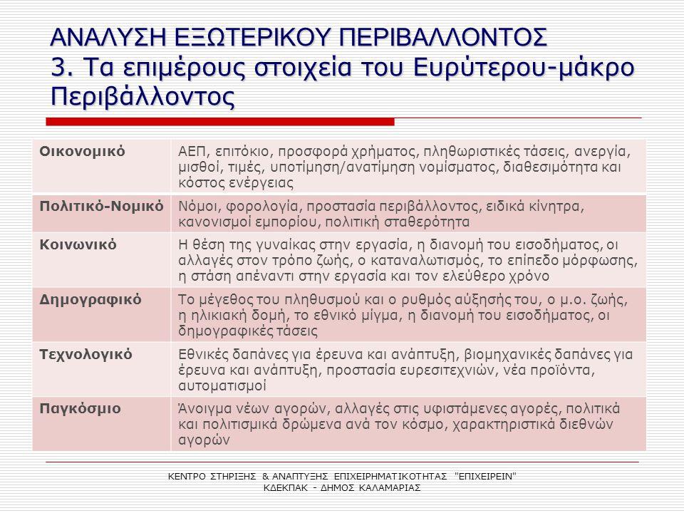 ΑΝΑΛΥΣΗ ΕΞΩΤΕΡΙΚΟΥ ΠΕΡΙΒΑΛΛΟΝΤΟΣ 4.
