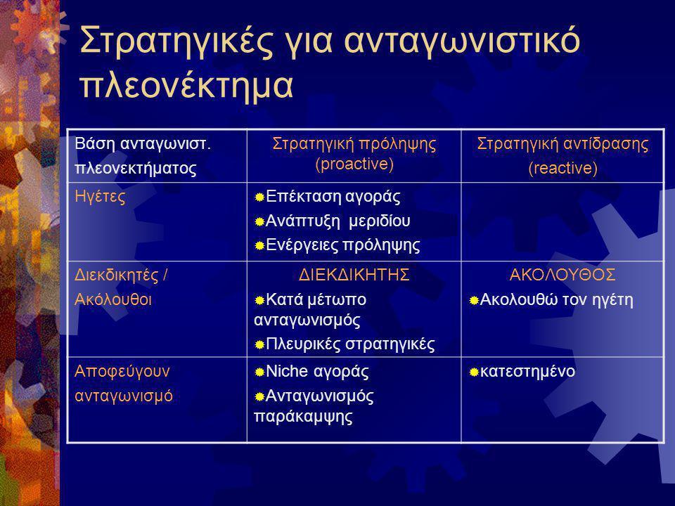Στρατηγικές για ανταγωνιστικό πλεονέκτημα Βάση ανταγωνιστ. πλεονεκτήματος Στρατηγική πρόληψης (proactive) Στρατηγική αντίδρασης (reactive) Ηγέτες  Επ