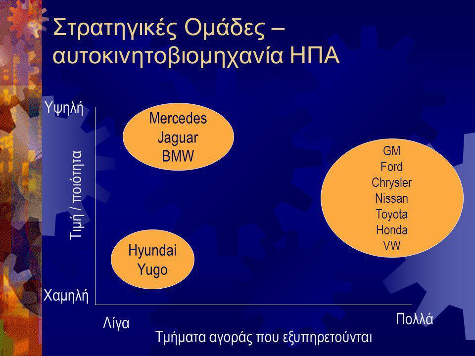 Στρατηγικές Ομάδες – αυτοκινητοβιομηχανία ΗΠΑ Λίγα Πολλά Χαμηλή Υψηλή Τιμή / ποιότητα Τμήματα αγοράς που εξυπηρετούνται GM Ford Chrysler Nissan Toyota