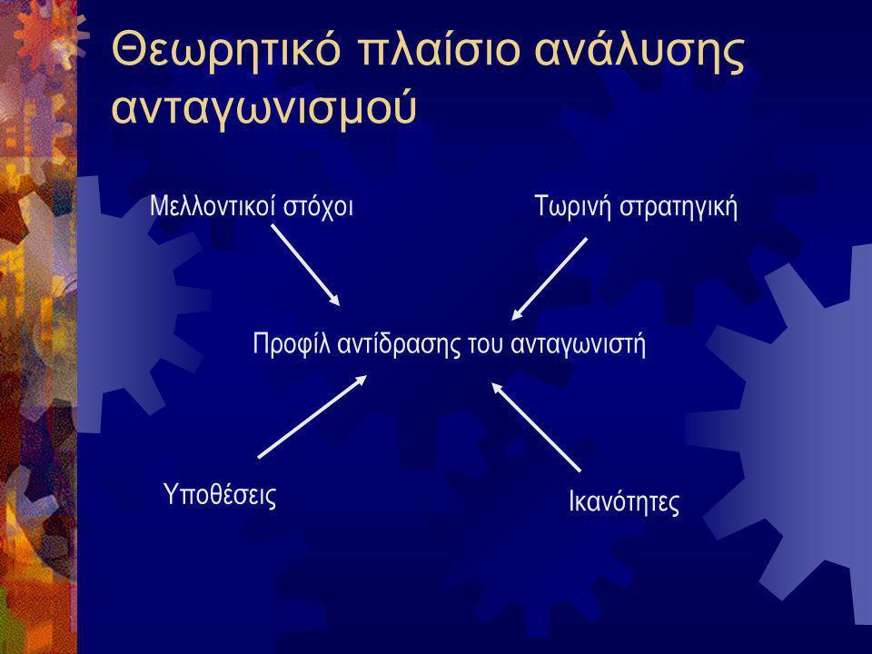 Θεωρητικό πλαίσιο ανάλυσης ανταγωνισμού Μελλοντικοί στόχοιΤωρινή στρατηγική Προφίλ αντίδρασης του ανταγωνιστή Υποθέσεις Ικανότητες