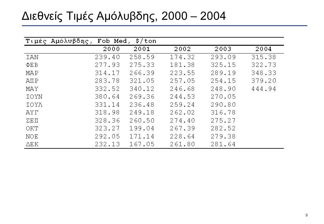 9 Διεθνείς Τιμές Αμόλυβδης, 2000 – 2004