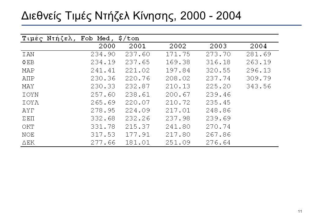11 Διεθνείς Τιμές Ντήζελ Κίνησης, 2000 - 2004