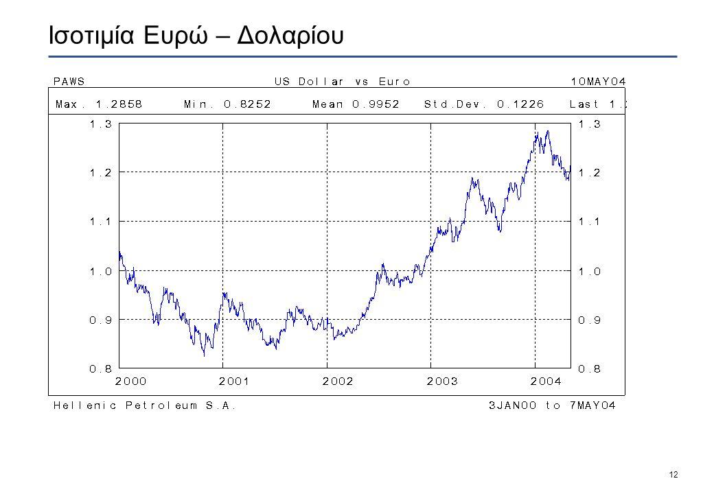 12 Ισοτιμία Ευρώ – Δολαρίου