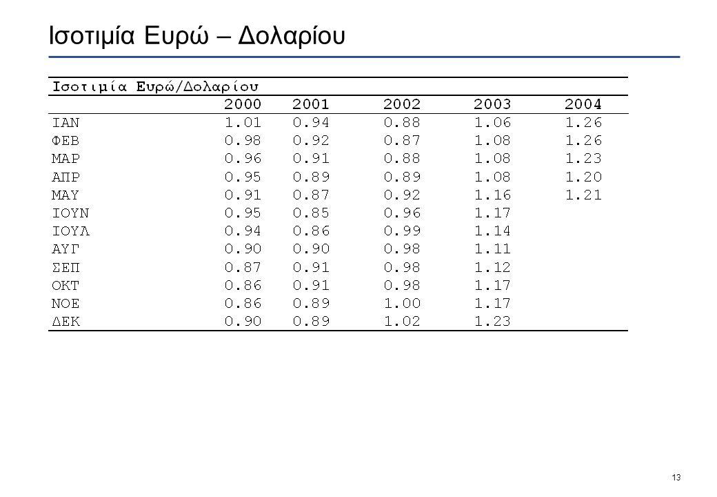 13 Ισοτιμία Ευρώ – Δολαρίου