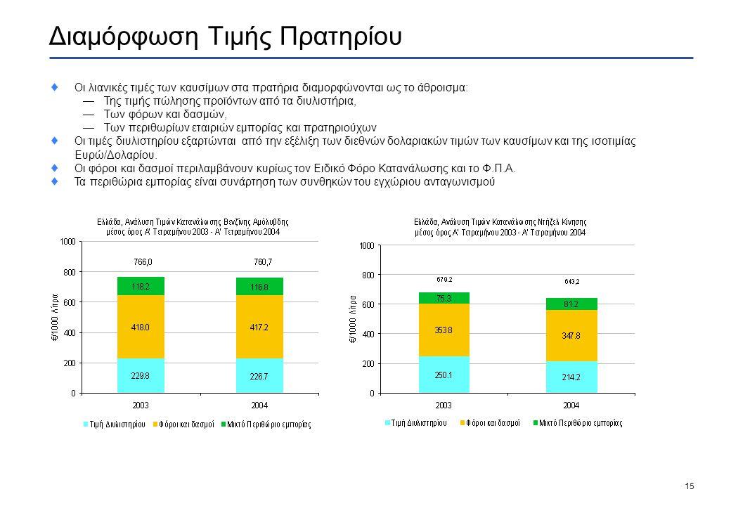 15 Διαμόρφωση Τιμής Πρατηρίου  Οι λιανικές τιμές των καυσίμων στα πρατήρια διαμορφώνονται ως το άθροισμα:  Της τιμής πώλησης προϊόντων από τα διυλιστήρια,  Των φόρων και δασμών,  Των περιθωρίων εταιριών εμπορίας και πρατηριούχων  Οι τιμές διυλιστηρίου εξαρτώνται από την εξέλιξη των διεθνών δολαριακών τιμών των καυσίμων και της ισοτιμίας Ευρώ/Δολαρίου.