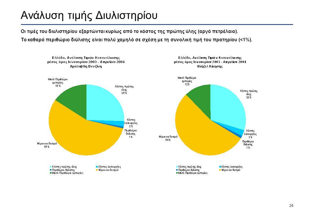 26 Ανάλυση τιμής Διυλιστηρίου Οι τιμές του διυλιστηρίου εξαρτώνται κυρίως από το κόστος της πρώτης ύλης (αργό πετρέλαιο).