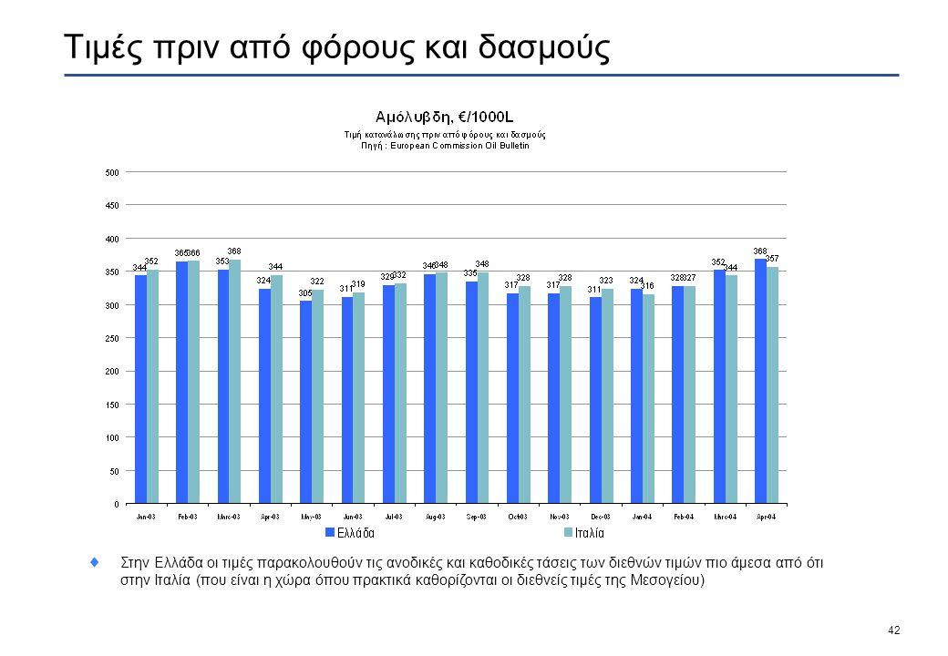 42 Τιμές πριν από φόρους και δασμούς  Στην Ελλάδα οι τιμές παρακολουθούν τις ανοδικές και καθοδικές τάσεις των διεθνών τιμών πιο άμεσα από ότι στην Ιταλία (που είναι η χώρα όπου πρακτικά καθορίζονται οι διεθνείς τιμές της Μεσογείου)