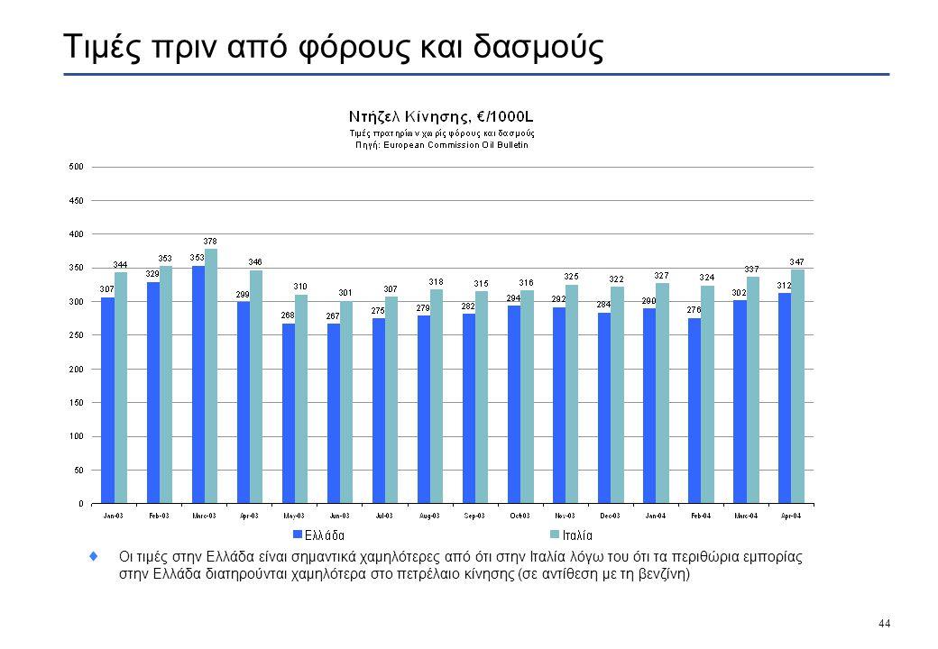 44 Τιμές πριν από φόρους και δασμούς  Οι τιμές στην Ελλάδα είναι σημαντικά χαμηλότερες από ότι στην Ιταλία λόγω του ότι τα περιθώρια εμπορίας στην Ελλάδα διατηρούνται χαμηλότερα στο πετρέλαιο κίνησης (σε αντίθεση με τη βενζίνη)